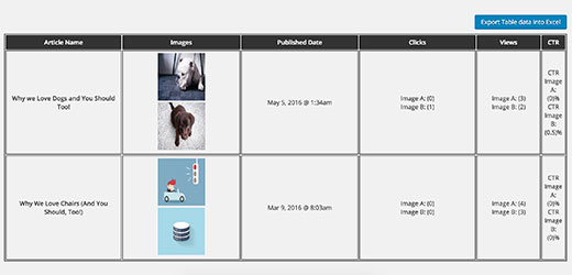 Performance page for featured images