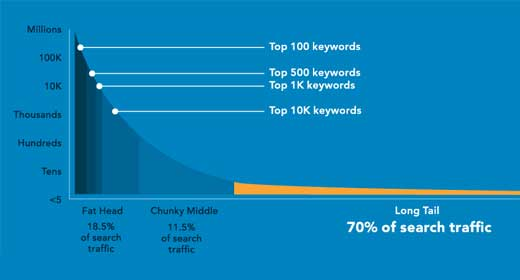 Long Tail Traffic - HitTail Infographic