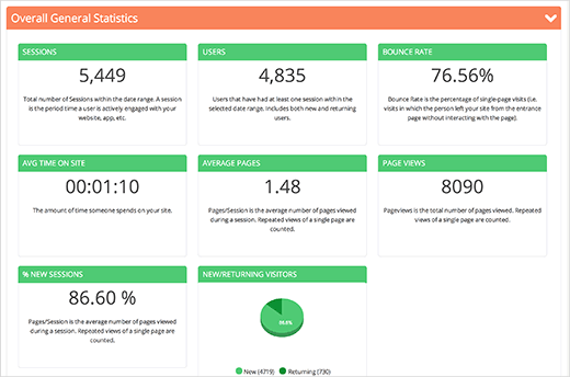 Site overview on Analytify dashboard