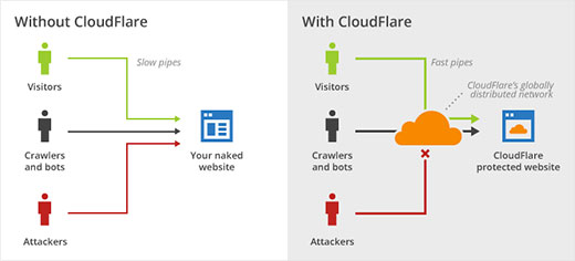 CloudFlare website firewall