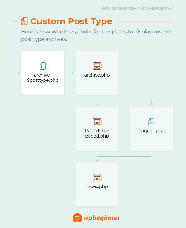 Custom post type archive