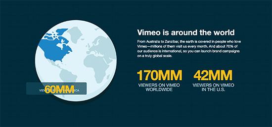 Vimeo Stats