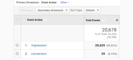 Form impressions and conversions