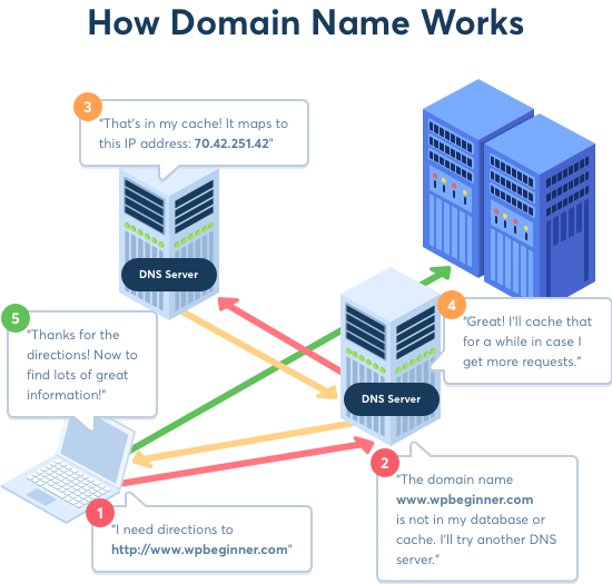 How domains work?