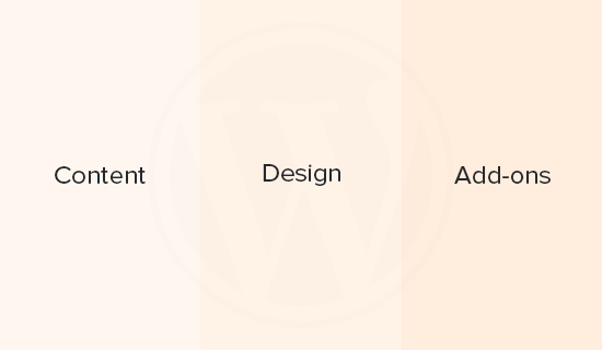 WordPress keeps content, design, and functionality separate