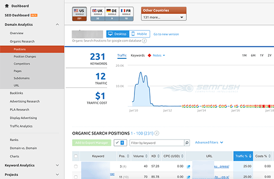 SEMRush organic keyword analysis