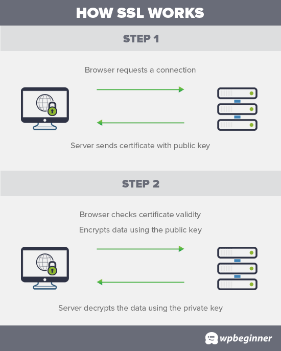 How SSL works to protect data transfer