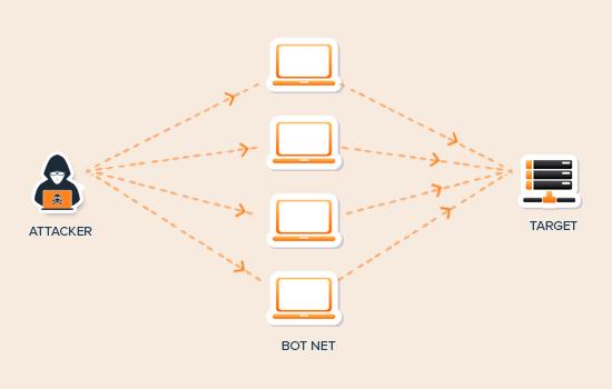 Diagramma di attacco DDoS