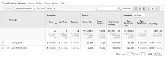 Viewing your campaign data in Google Analytics